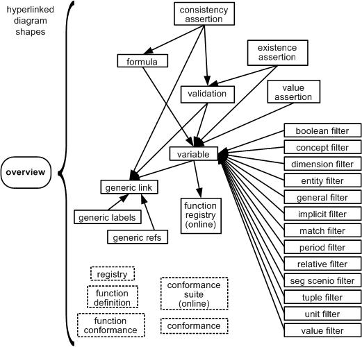 Vista conceptual de los validadores XBRL